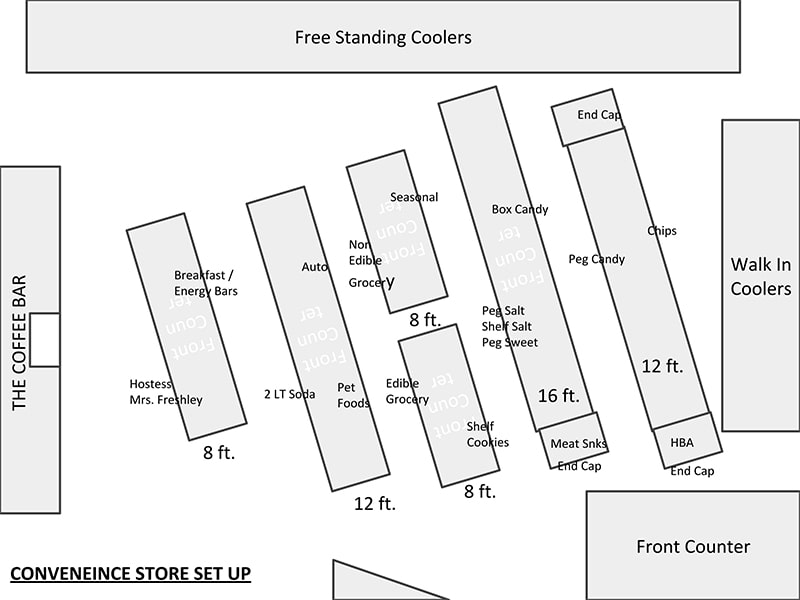Store Set Planogram